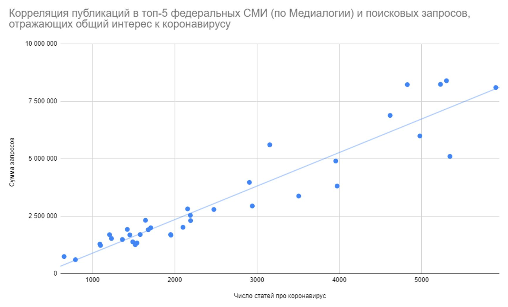 Коэффициент корреляции 0,95. При доверительном интервале 95% коэффициент корреляции находится в диапазоне между 0,89 и 0,97 — корреляция сильная и надёжная