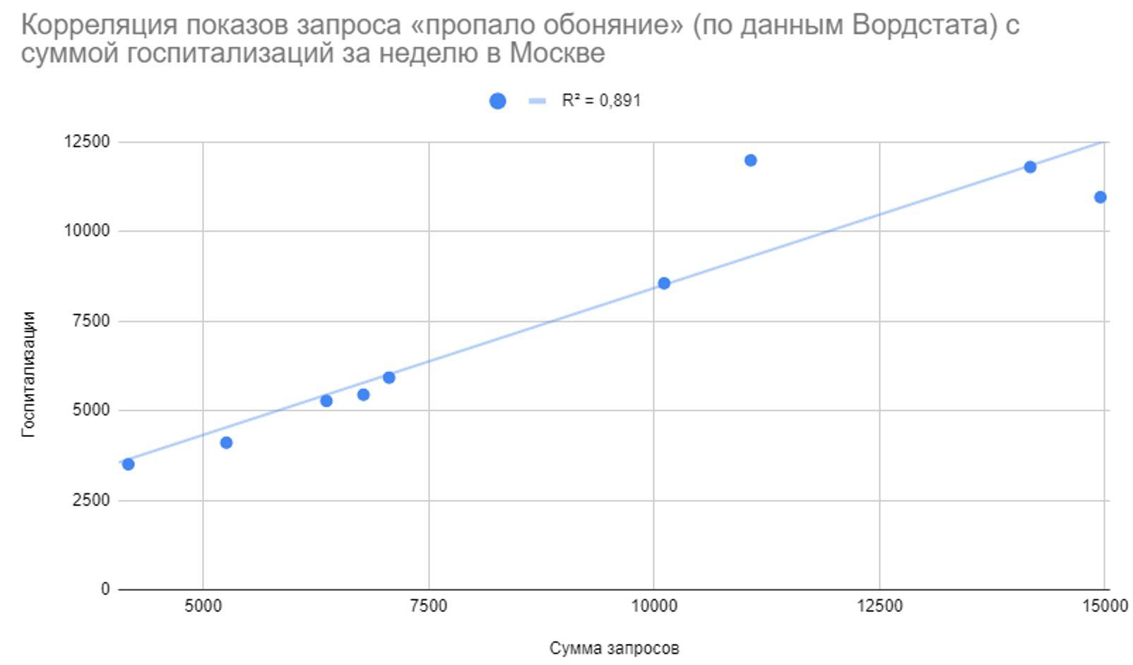 Коэффициент корреляции — 0,94. При 95% доверительном интервале коэффициент лежит в диапазоне между 0,75 и 0,99