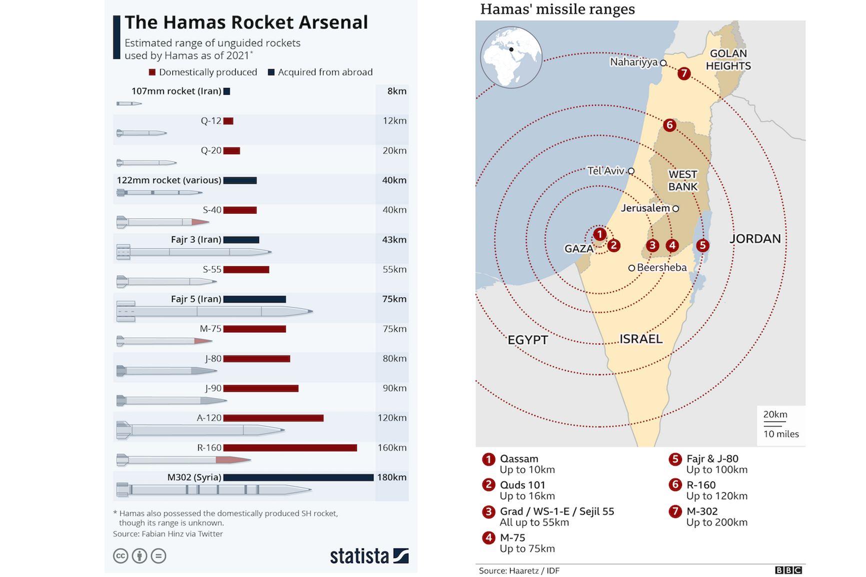1) Ракетный арсенал ХАМАС: свои и импортные ракеты. 2) Дальнобойность ракет ХАМАС на территории Израиля