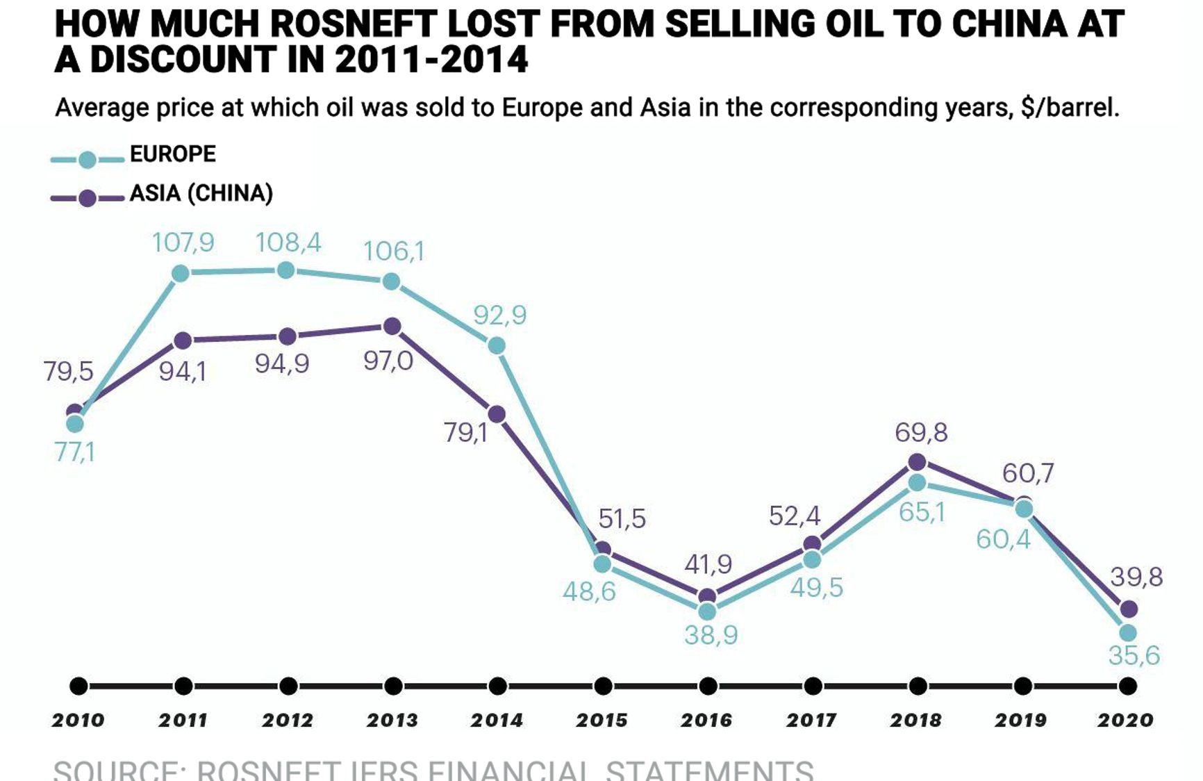 Average price at which oil was sold to Europe and Asia in the corresponding years, $/barrel