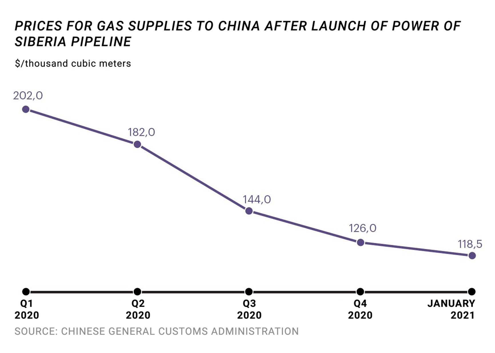 China, gas prices dynamics