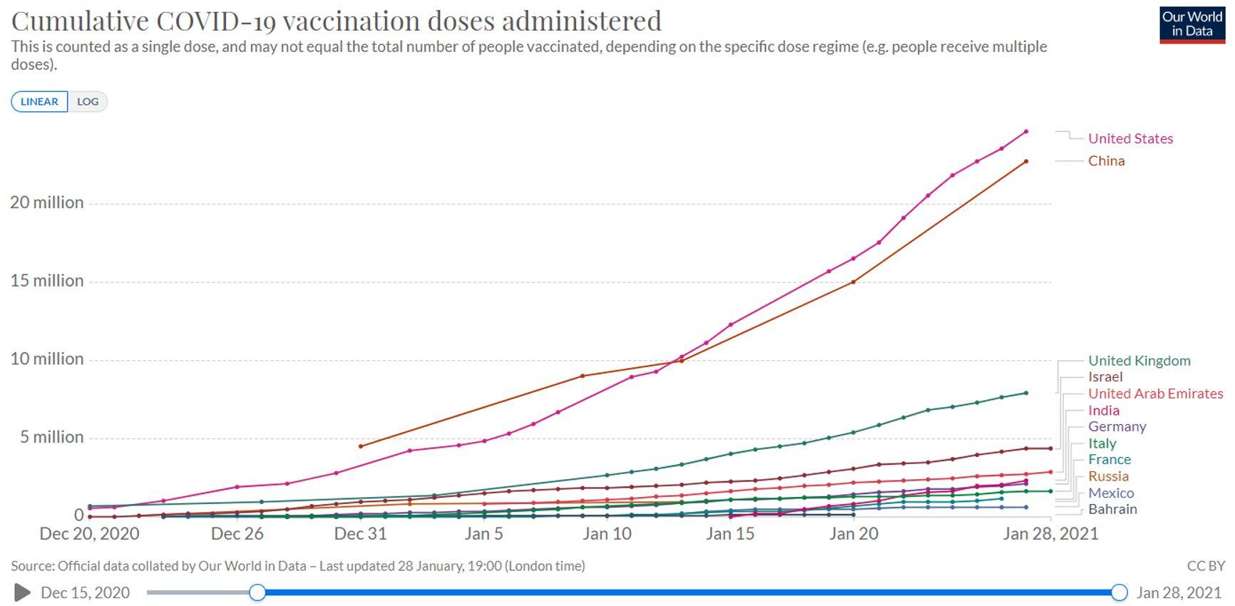 Рисунок 1. Количество введенных доз вакцин по странам (кумулятивно)