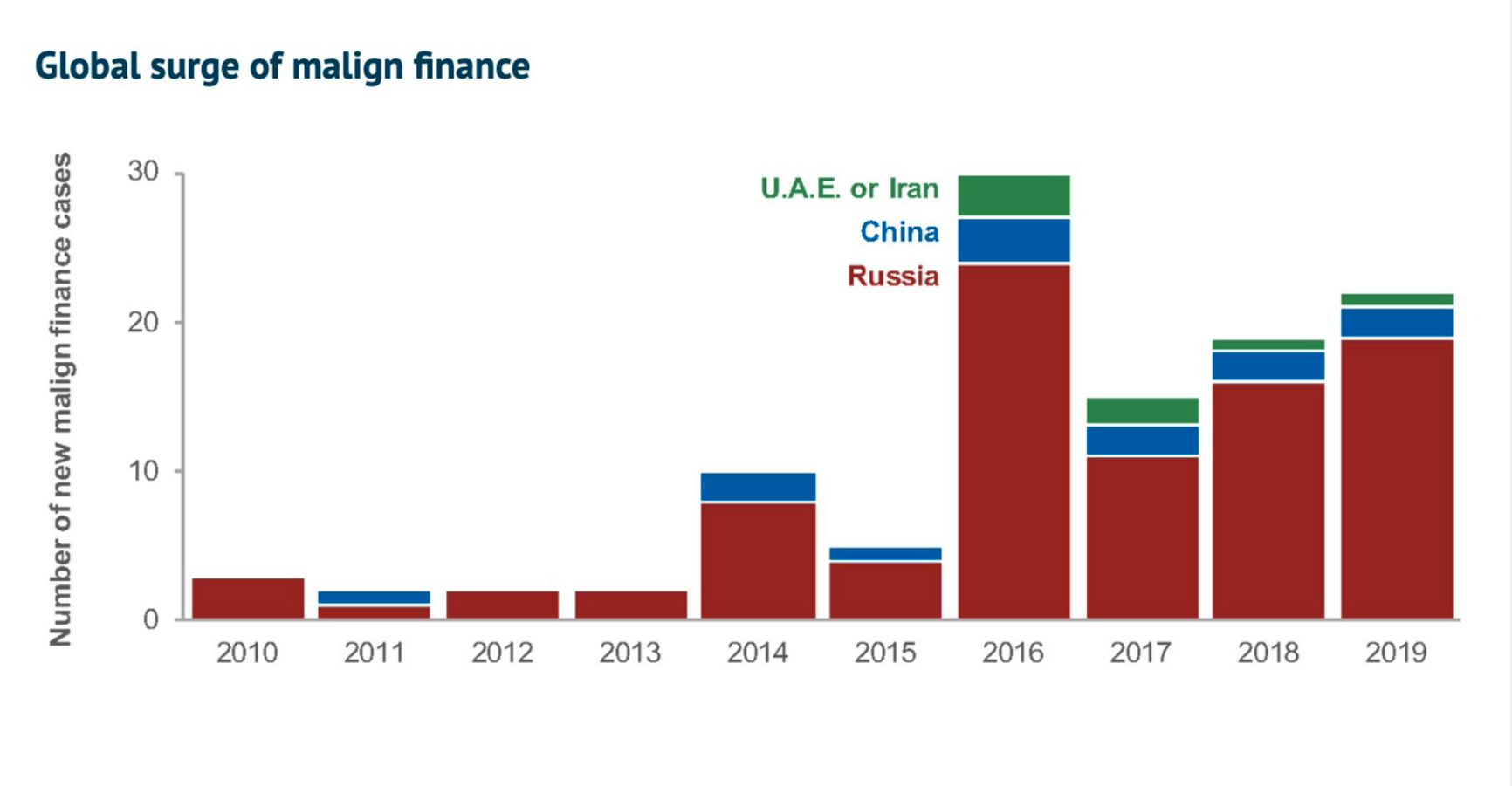 """Global Surge of Malign Finance. From Josh Rudolph's report """"Covert Foreign Money"""""""