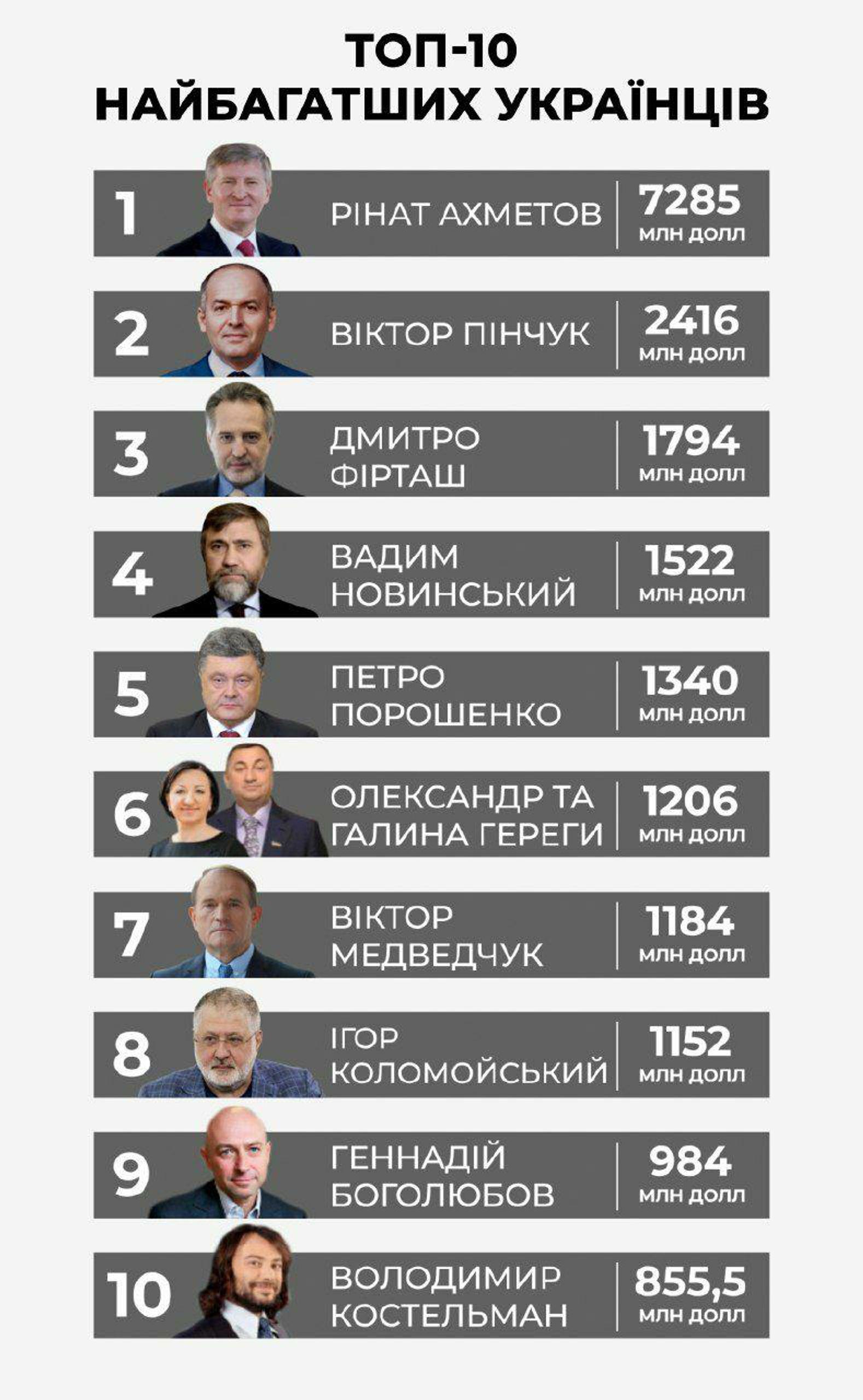 """Рейтинг самых богатых людей Украины 2020 по версии журнала """"Фокус"""""""