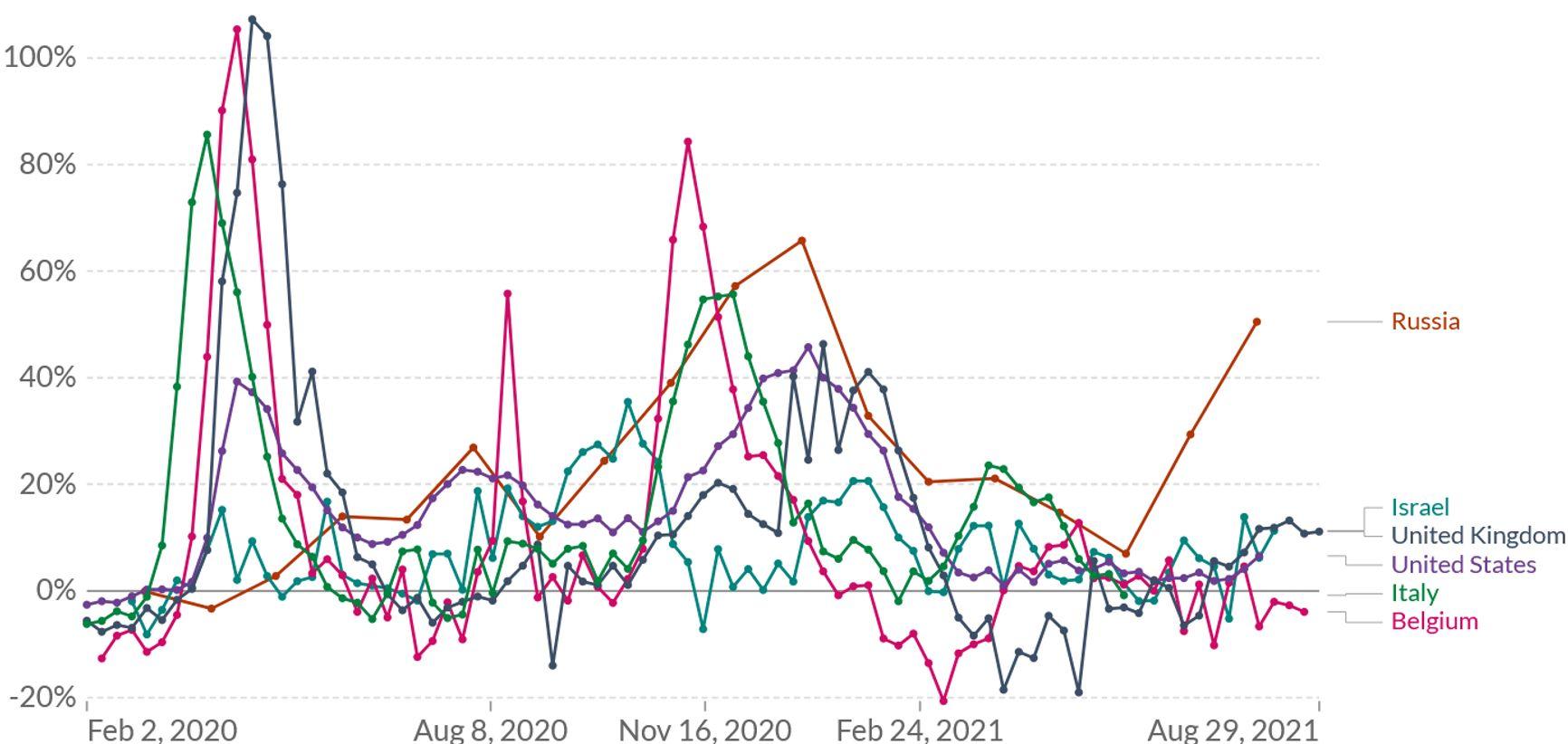 Рис. 4. Избыточная смертность в процентах к смертности, предсказуемой по данным прошлых лет в отдельных странах