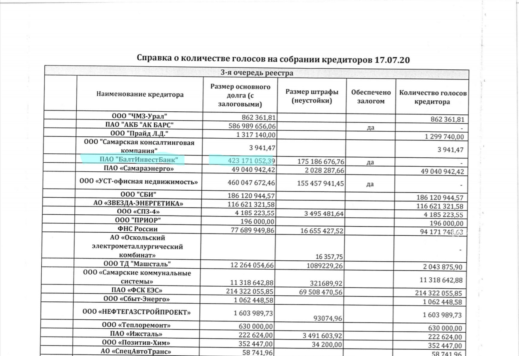 СПЗ должен только Балтинвестбанку почти полмиллиарда рублей