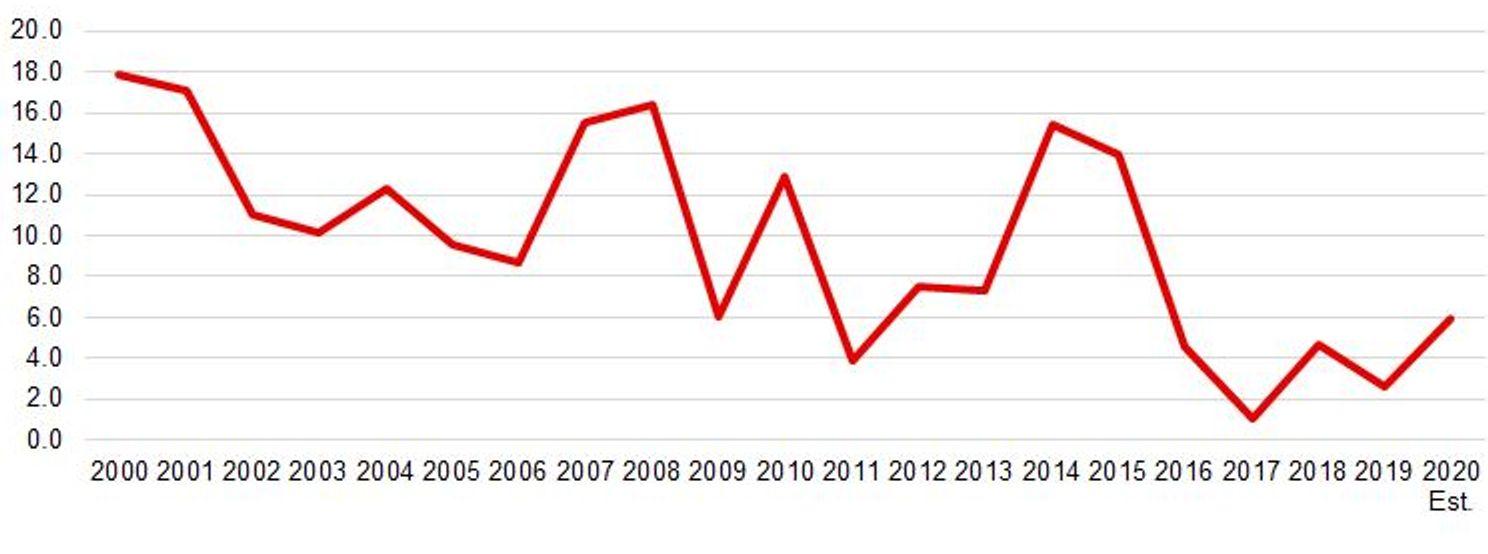 Рис. 7 Динамика продовольственных цен, год к году %
