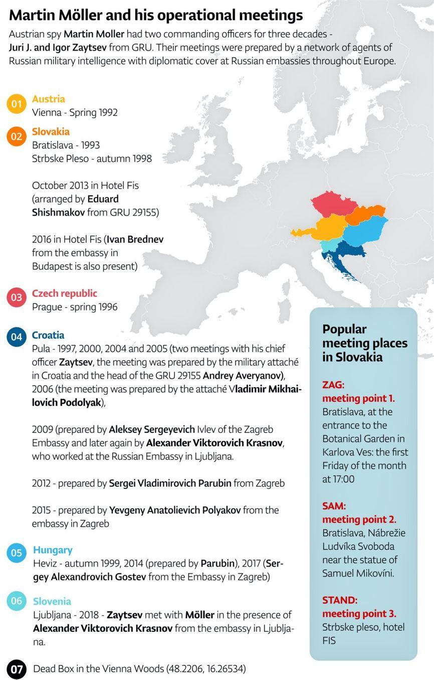 Оперативные встречи Мартина Мёллера в 1992-2018 годах, схема составлена газетой Dennik N