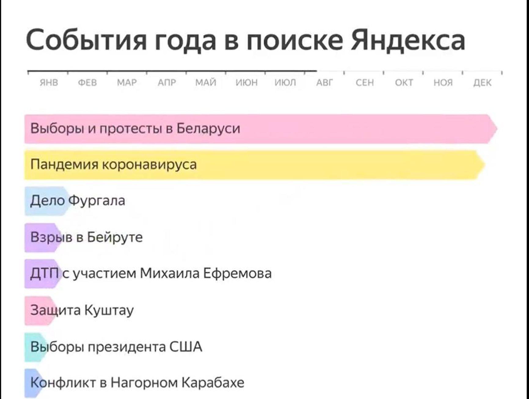 На пике протеста пользователи Яндекса интересовались Беларусью больше чем пандемией коронавируса