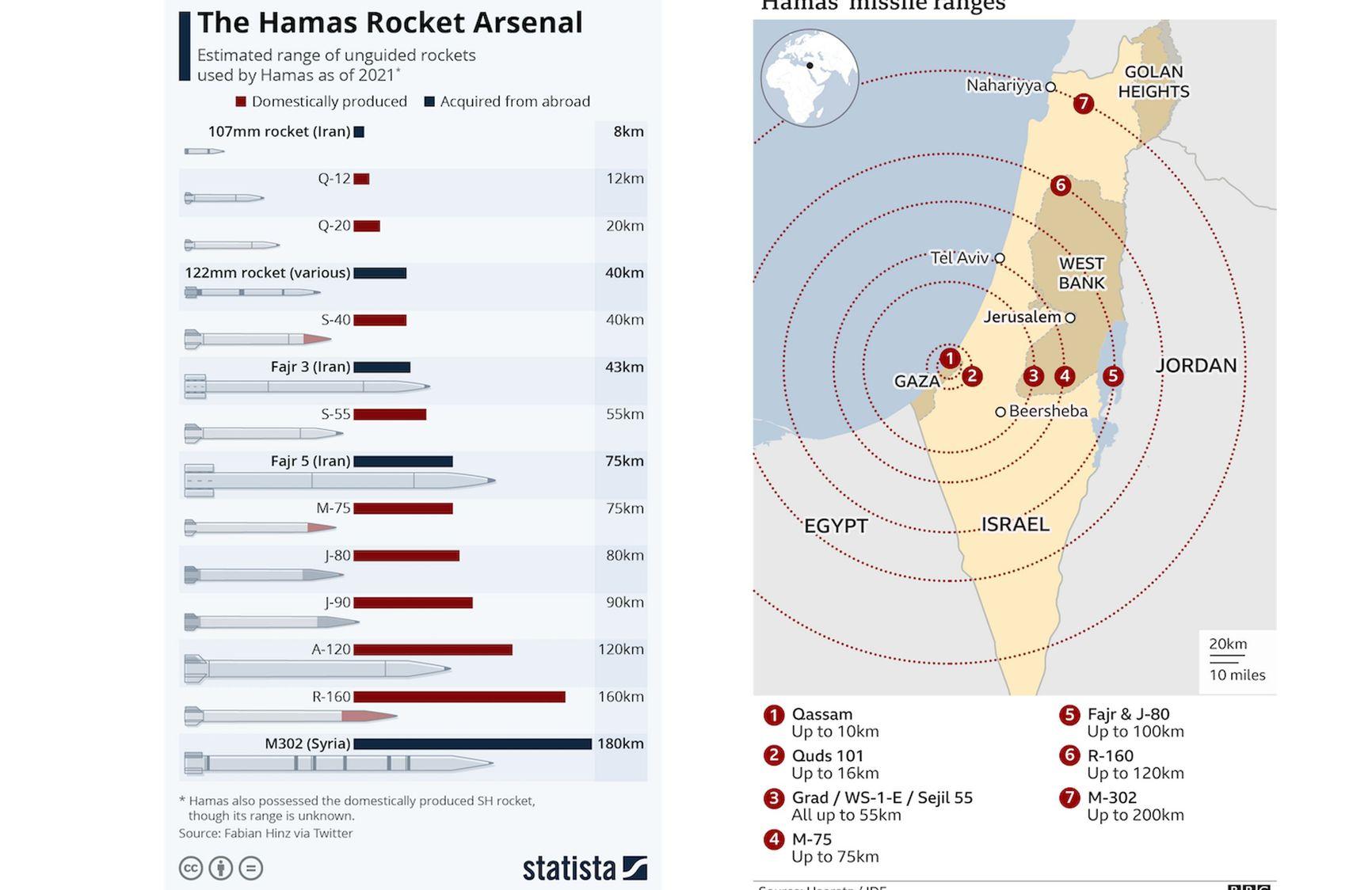 1. The Hamas rocket arsenal 2. Hamas missile ranges