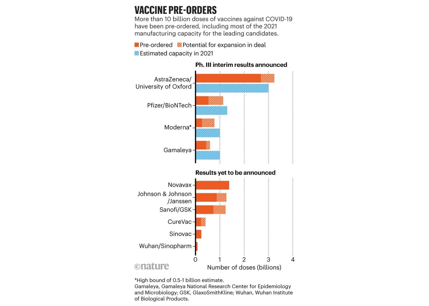 Предзаказы вакцин (оранжевые столбцы) по сравнению с обещанными объёмами производства (голубые столбцы). Штриховка – дополнительные контракты.