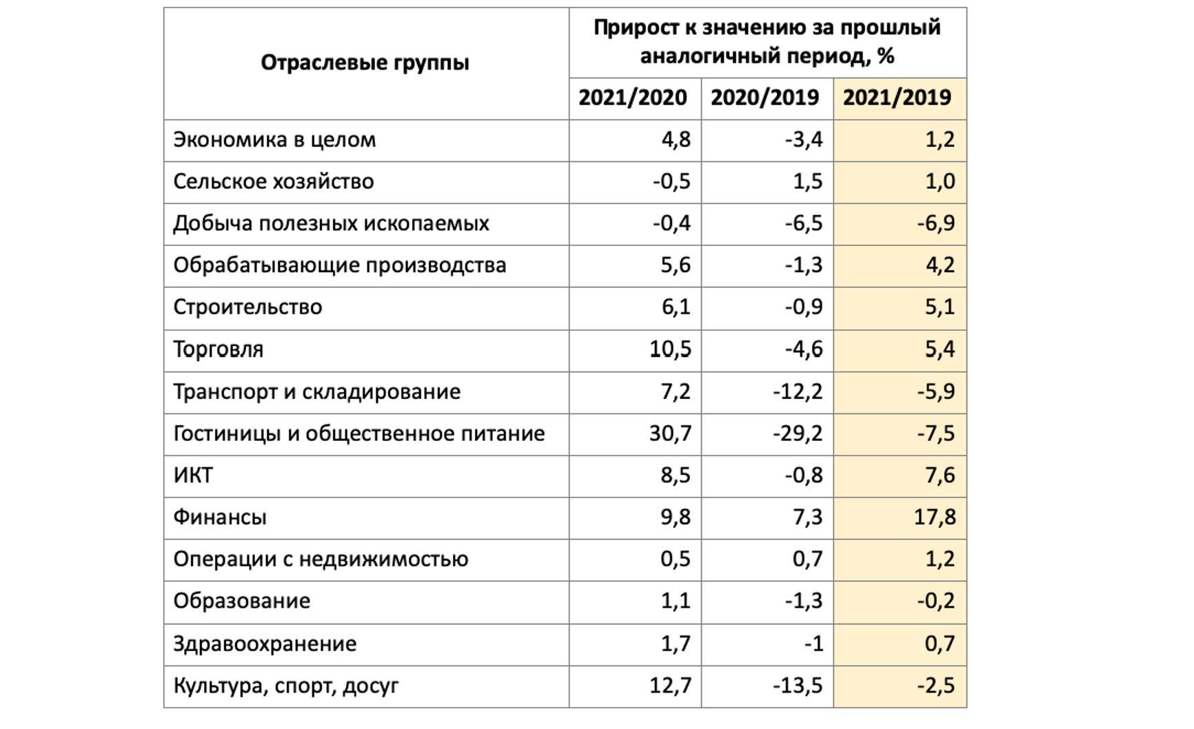 Таблица 1. Динамика валового продукта в 1 полугодии 2021 и 2020 годов