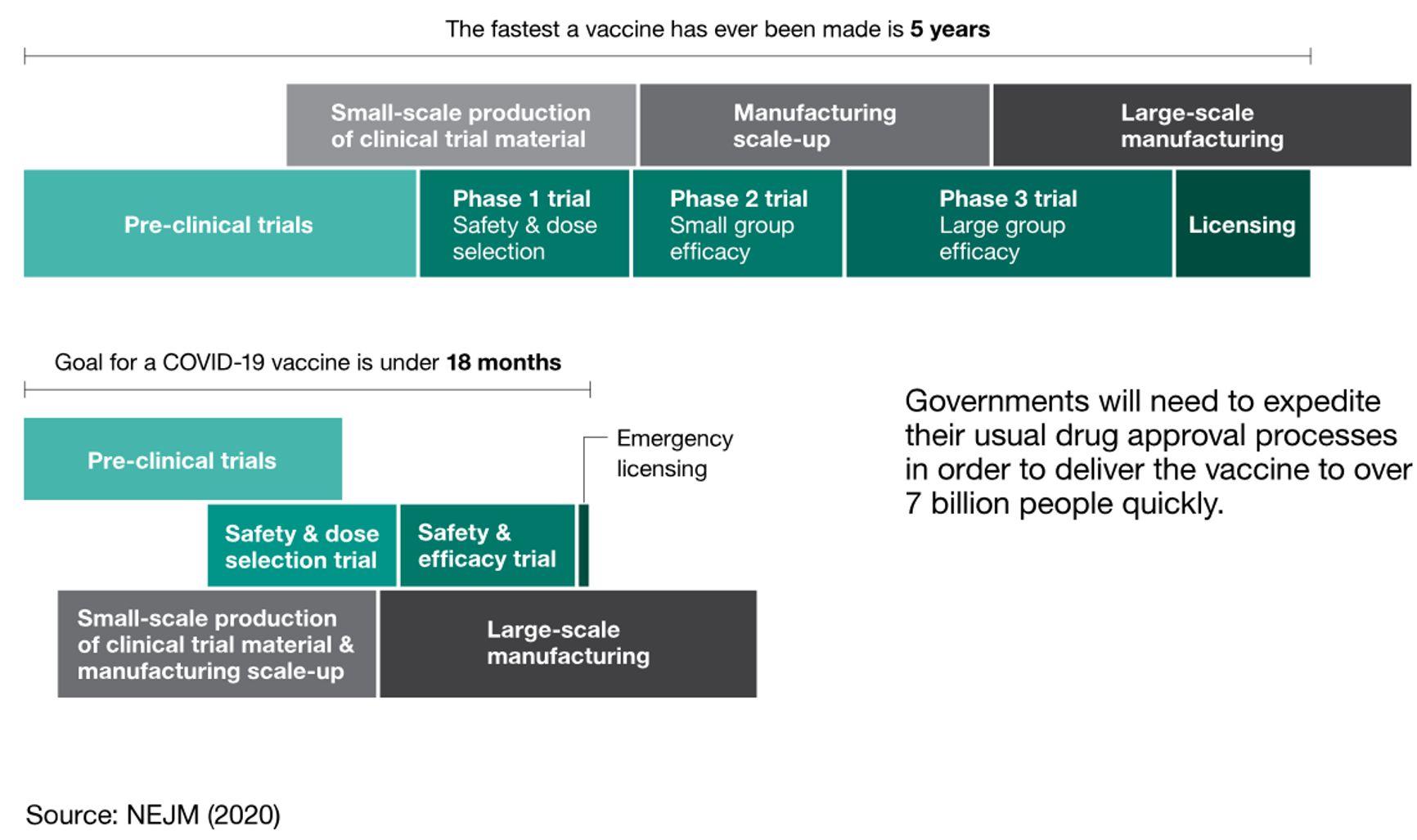 Обычный процесс разработки вакцин (вверху, минимальный срок 5 лет) и во время пандемии коронавируса (внизу, срок 18 месяцев).