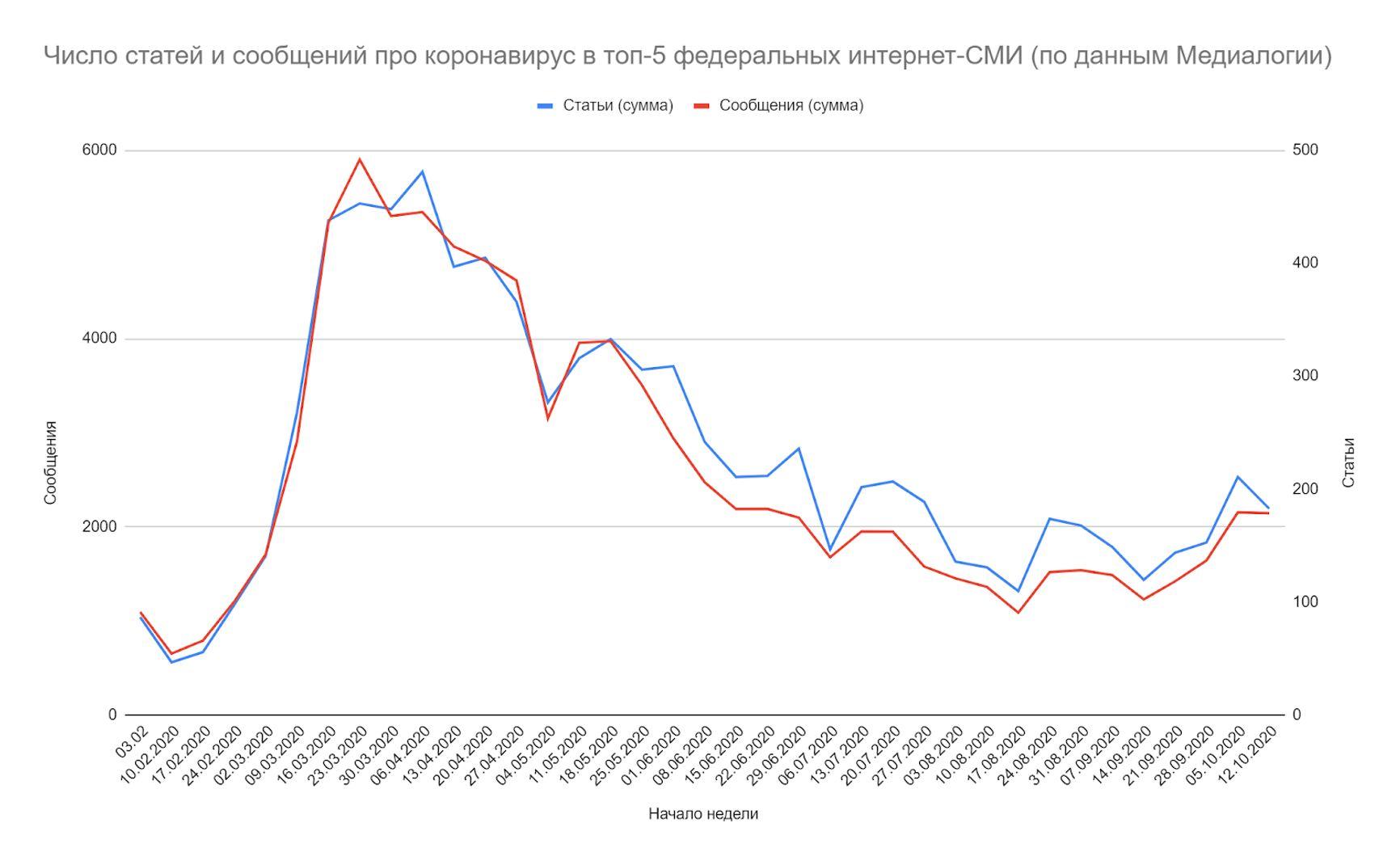 Источник данных — Яндекс Новости, поиск по сайту конкретного СМИ всех новостей с ключевым словом «коронавирус»