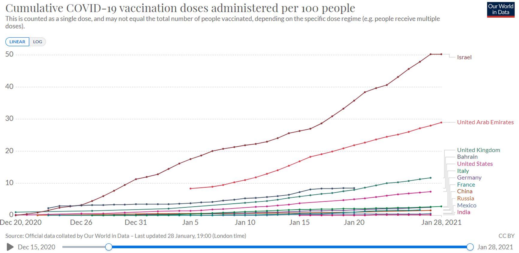 Рисунок 2. Количество введенных доз вакцин по странам в расчете на 100 человек (кумулятивно)