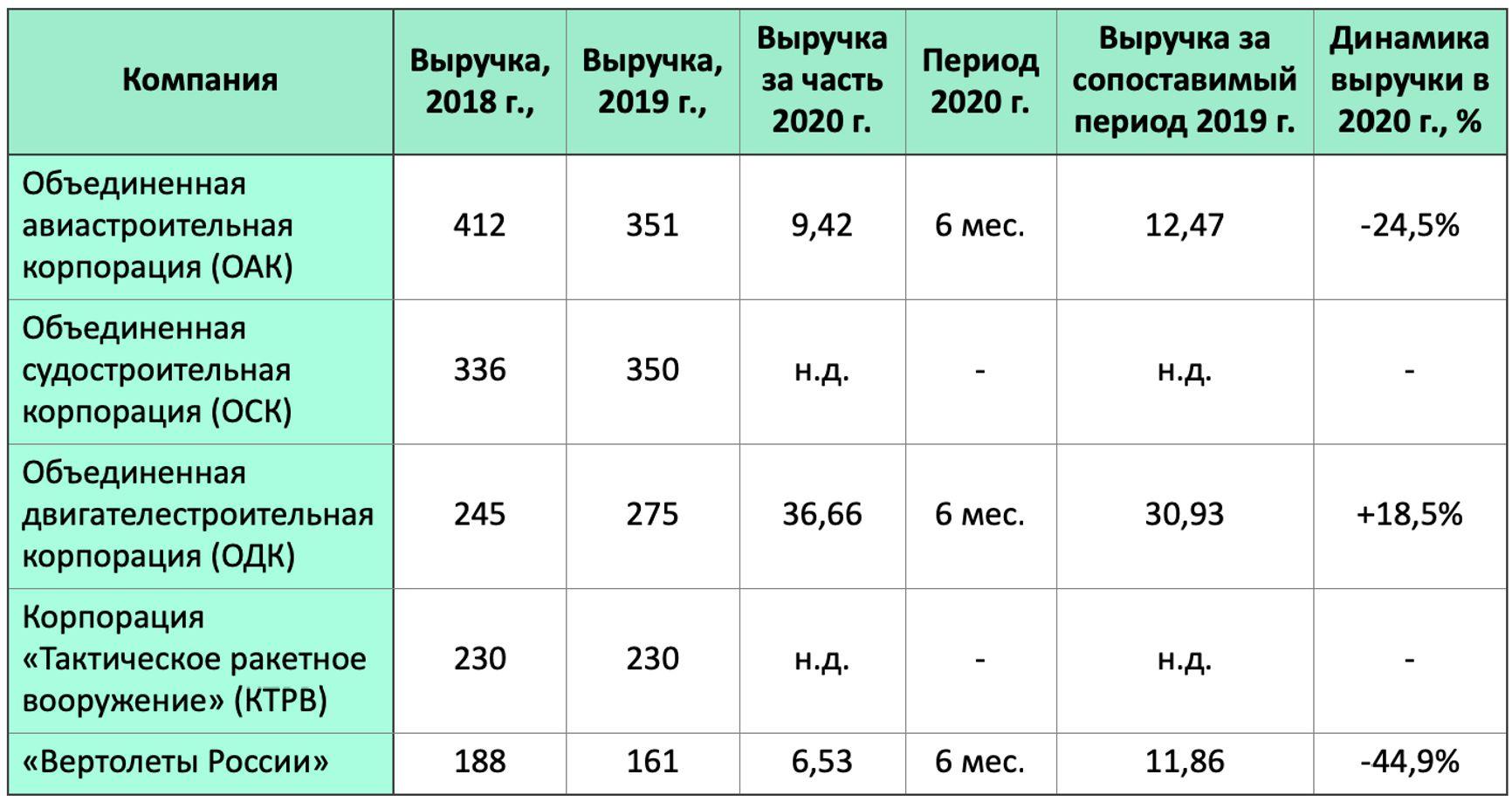 Динамика выручки крупнейших российских предприятий ОПК по открытым источникам, млрд руб.