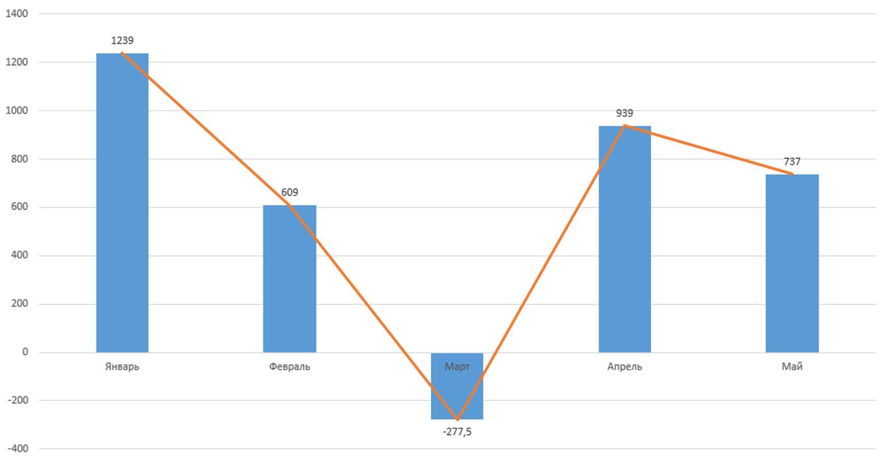 Суммарная прибыль российских предприятий по месяцам 2020 года согласно исследованию FinExpertiza, млрд руб.